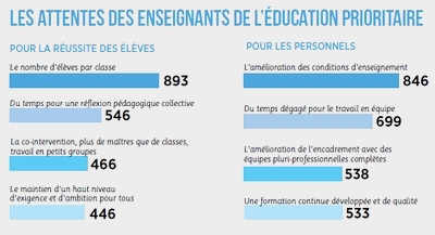 Attentes éducation prioritaire