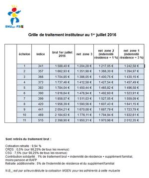 Nouvelle grille indiciaire fonction publique territoriale 2016 echelles c1 c2 c3 dans la - Grill indiciaire fonction publique territoriale ...