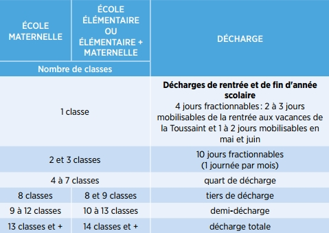tableau-decharges-direction-2016